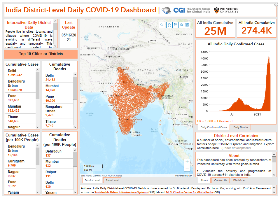 Screenshot of dashboard with India map and statistics